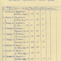 1925-9-zinatniska-ekspedicija-03-0001